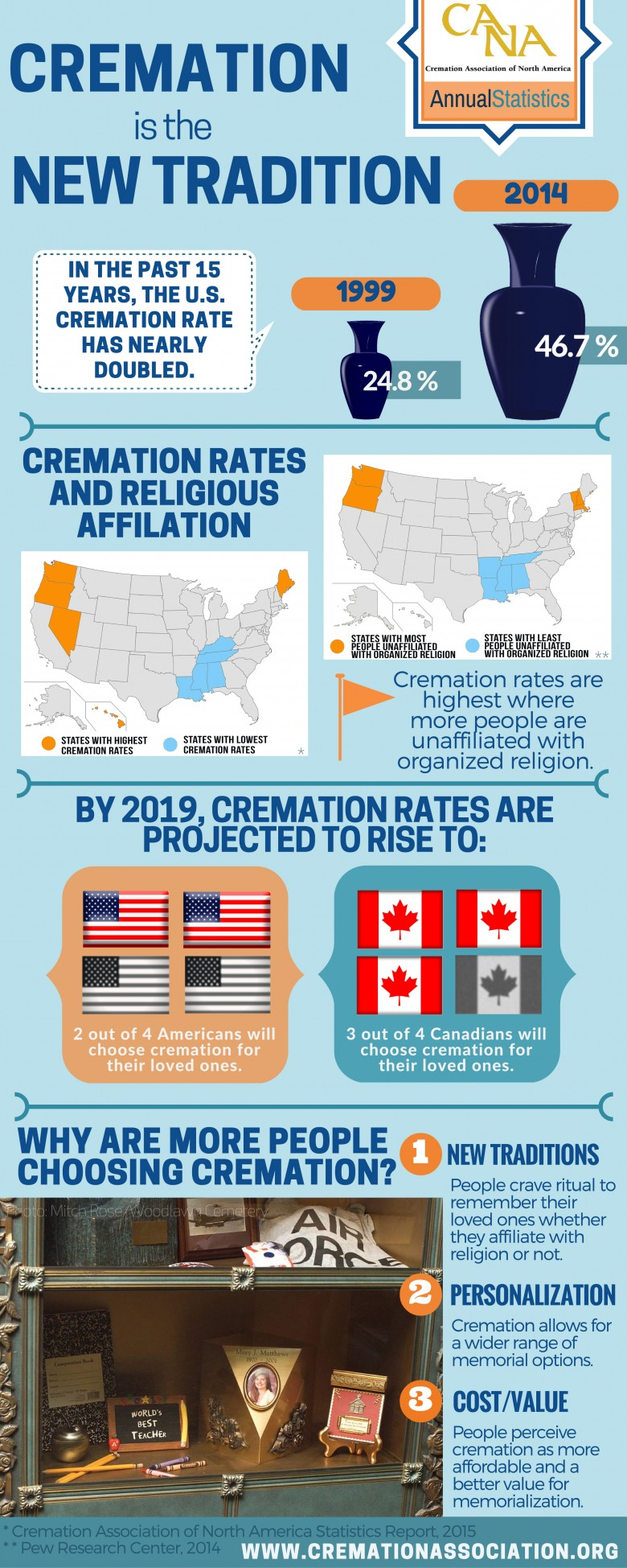 Cremation is the new tradition, CANA 2015 annual statistics